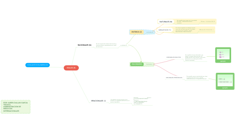 Mind Map: REALES (R)