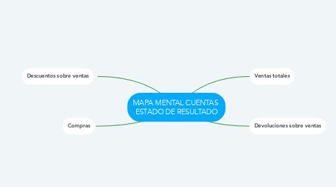Mind Map: MAPA MENTAL CUENTAS  ESTADO DE RESULTADO