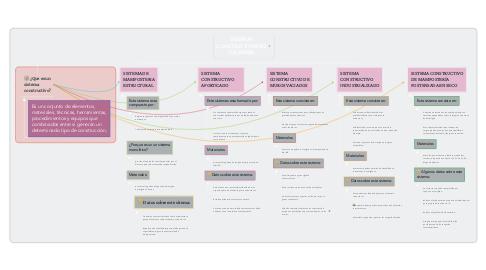 Mind Map: SISTEMAS CONSTRUCTIVOS EN COLOMBIA