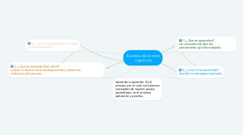 Mind Map: Escalera de la meta cognición