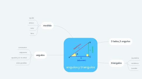 Mind Map: angulos y triangulos