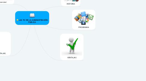 Mind Map: LAS TIC EN LA ADMINISTRACIÓN PUBLICA