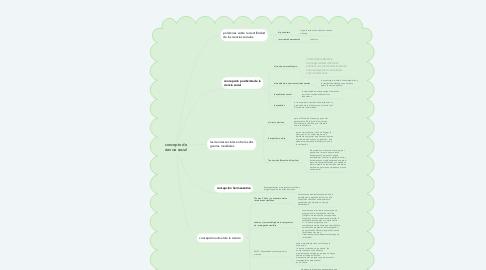 Mind Map: concepto de ciencia social