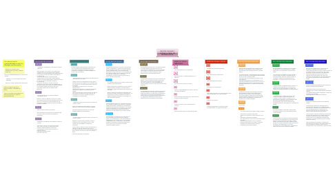 Mind Map: DELITOS FISCALES Y QUERELLA PENAL EN MATERIA FISCAL