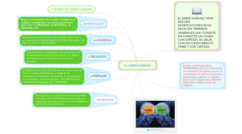 Mind Map: EL SABER HUMANO