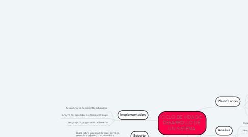 Mind Map: CICLO DE VIDA DE  DESARROLLO DE  UN SISTEMA