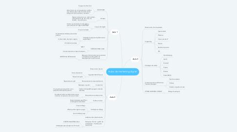 Mind Map: Aulas de marketing digital