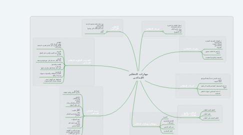 Mind Map: مهارات التفكير الإبداعي