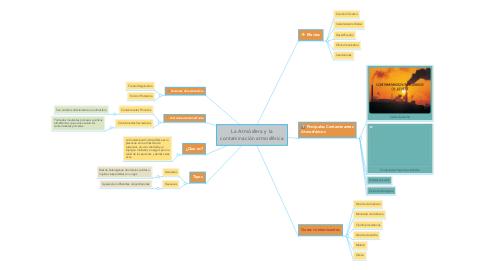 Mind Map: La Atmósfera y la contaminación atmosférica