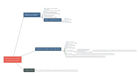 Mind Map: Introducción al estudio de la administración