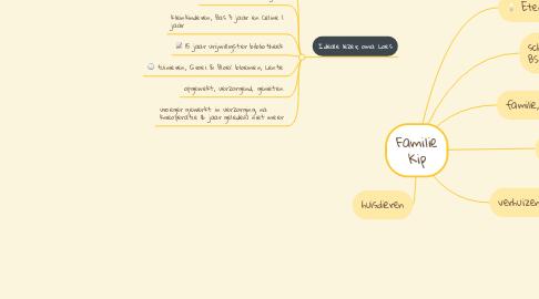 Mind Map: Familie Kip