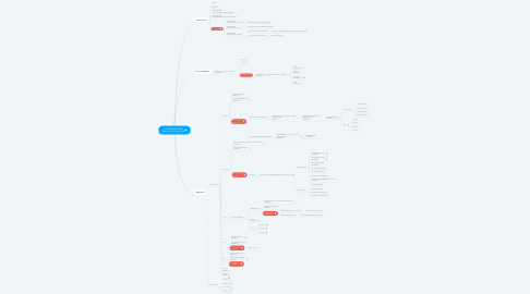 Mind Map: Intel CPU Speculative Execution security issues