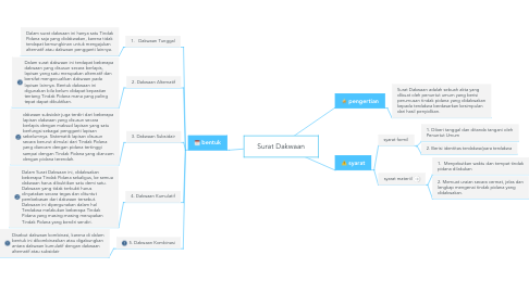 Mind Map: Surat Dakwaan