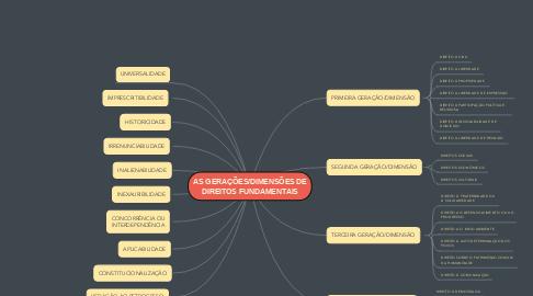 Mind Map: AS GERAÇÕES/DIMENSÕES DE DIREITOS FUNDAMENTAIS