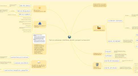 Mind Map: Tipos de contaminación atmosférica, fuentes y principales contaminantes.