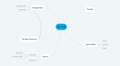 Mind Map: My PLE