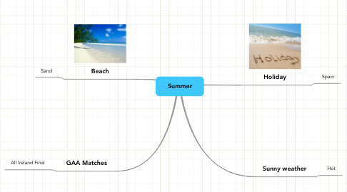 Mind Map: Summer
