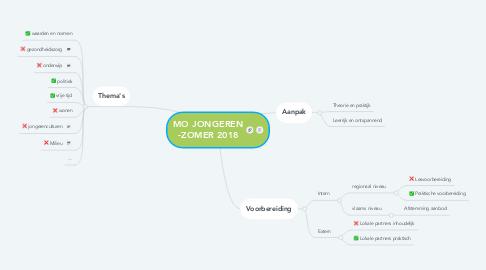 Mind Map: MO JONGEREN -ZOMER 2018