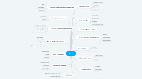 Mind Map: AEDL