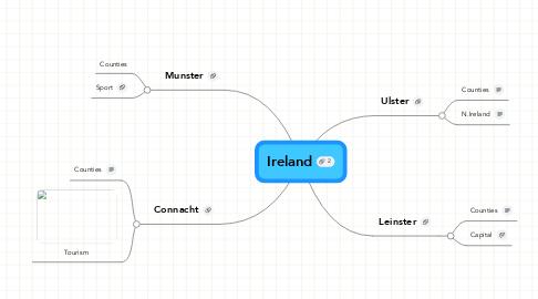 Mind Map: Ireland