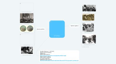 Mind Map: El Porfiriato