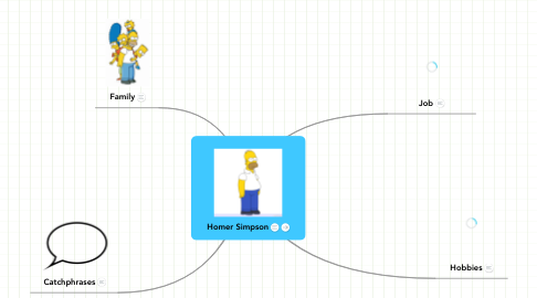 Mind Map: Homer Simpson