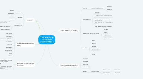 Mind Map: CONOCIMIENTO CIENTÍFICO LICETH BARCAS