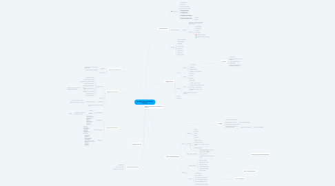 Mind Map: Building Teams and Effective Teamwork