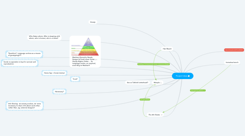 Mind Map: Project Ideas