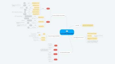 Mind Map: La Filosofía Presocrática