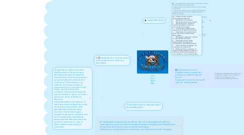 Mind Map: My First Mnd Map
