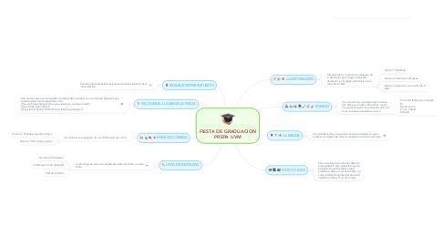 Mind Map: FIESTA DE GRADUACION PREPA UVM