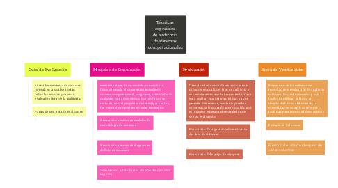Mind Map: Técnicas  especiales  de auditoría  de sistemas  computacionales