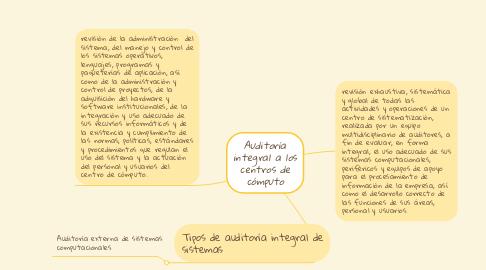 Mind Map: Auditoría integral a los centros de cómputo
