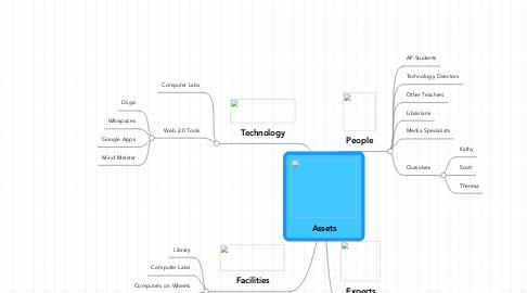 Mind Map: Assets