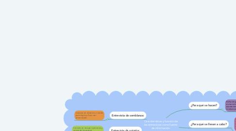 Mind Map: Características y función de las entrevistas como fuente de información.
