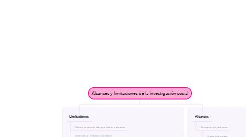 Mind Map: Alcances y limitaciones de la investigación social