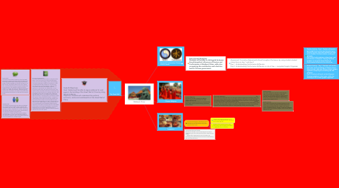 Mind Map: Medieval China