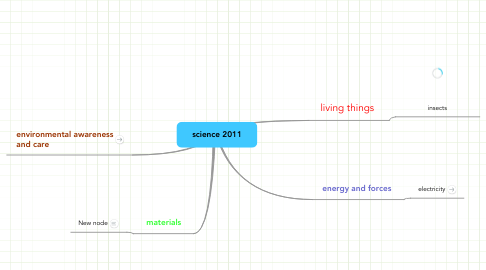 Mind Map: science 2011
