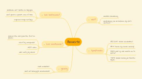 Mind Map: Beroerte