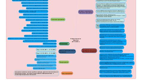 Mind Map: Информационное общество (2011-2020 гг)