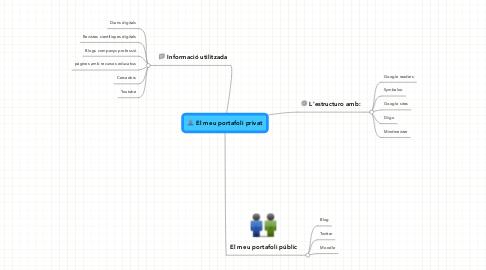 Mind Map: El meu portafoli privat