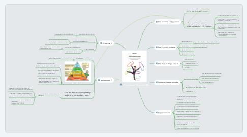 Mind Map: Мотивация Финолог
