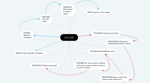 Mind Map: DOLORE