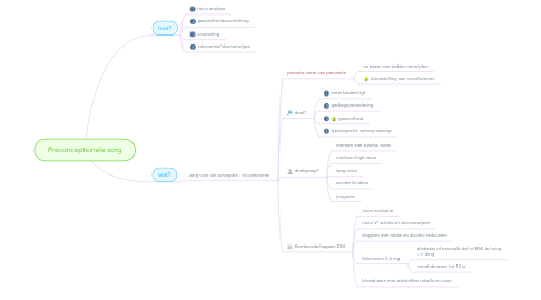Mind Map: Preconceptionele zorg