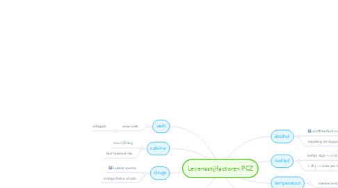 Mind Map: Levensstijlfactoren PCZ