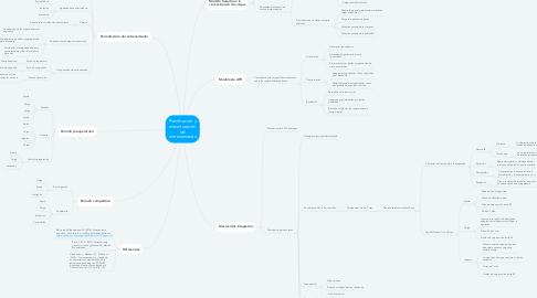 Mind Map: BIOMECANICA DEL LIGAMENTO