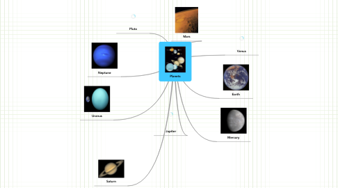 Mind Map: Planets