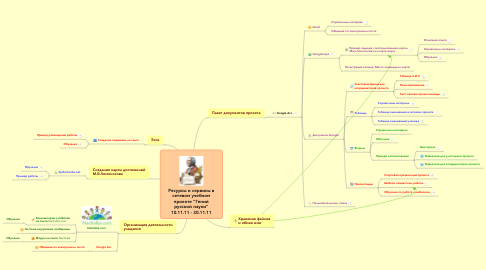 """Mind Map: Ресурсы и сервисы всетевом учебномпроекте """"Генийрусской науки""""10.11.11 - 30.11.11"""