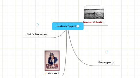 Mind Map: Lusitania Project